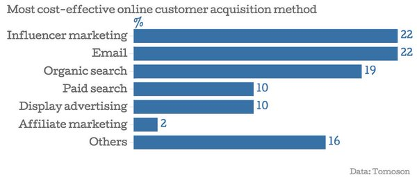 Исследование зарубежных компаний - маркетинг влияния